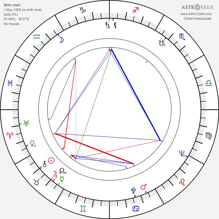 Stanislaw Mikulski - Astrology Natal Birth Chart