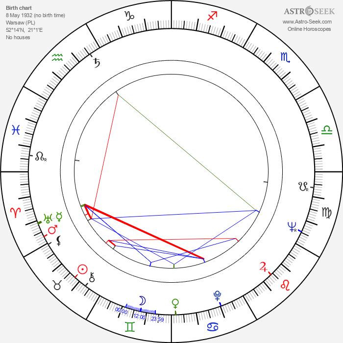 Stanislaw Niwinski - Astrology Natal Birth Chart