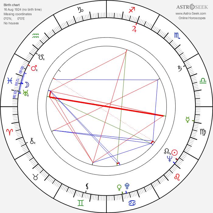 Stanislaw Rózewicz - Astrology Natal Birth Chart