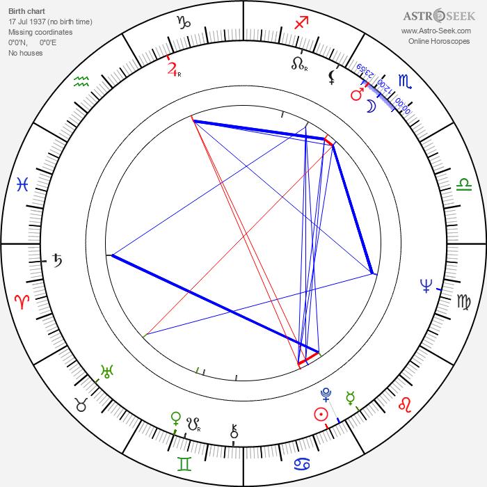 Stanislaw Tym - Astrology Natal Birth Chart