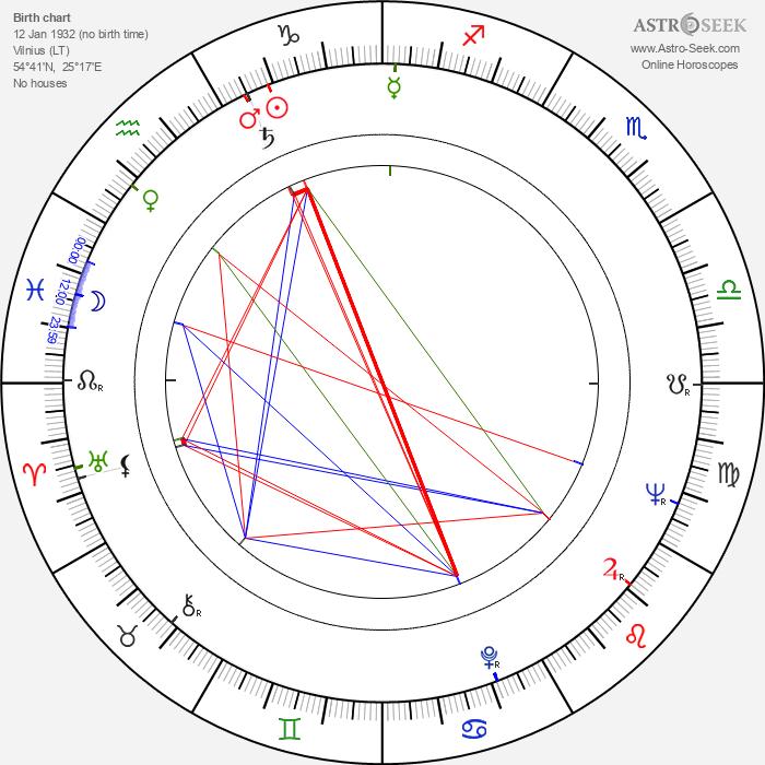 Stanislaw Wyszynski - Astrology Natal Birth Chart