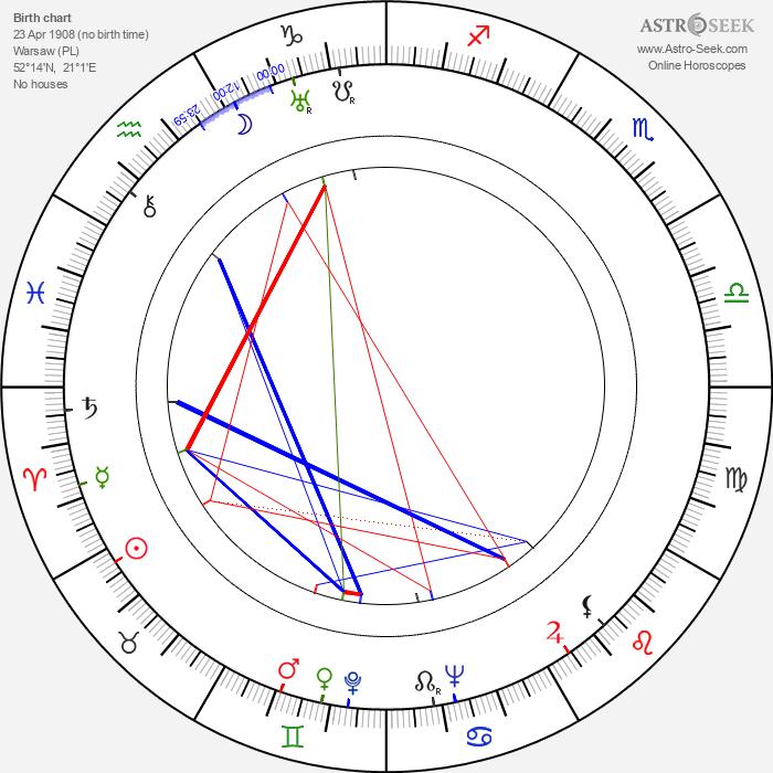 Stanislawa Angel-Engelówna - Astrology Natal Birth Chart