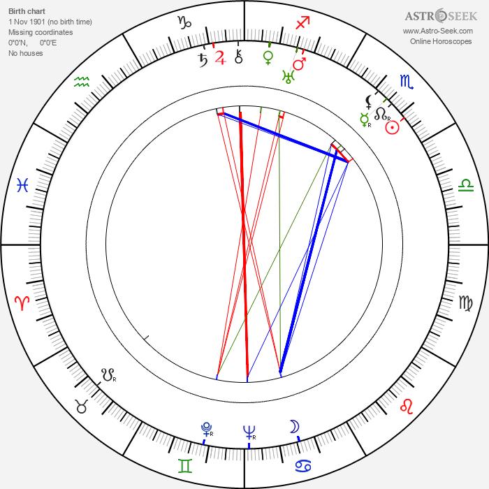 Stanislawa Przybyszewska - Astrology Natal Birth Chart