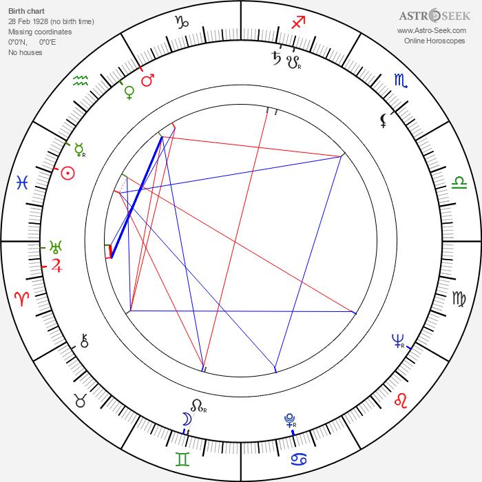 Stanley Baker - Astrology Natal Birth Chart