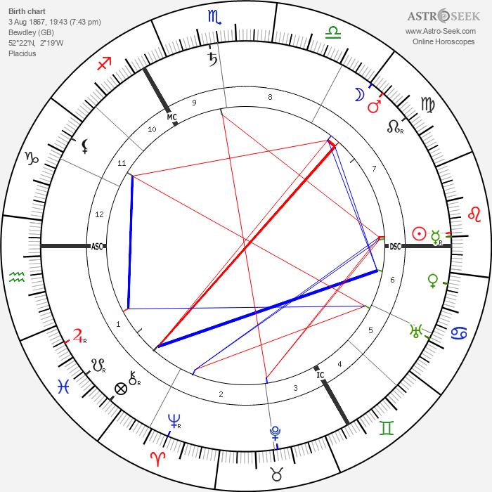 Stanley Baldwin - Astrology Natal Birth Chart