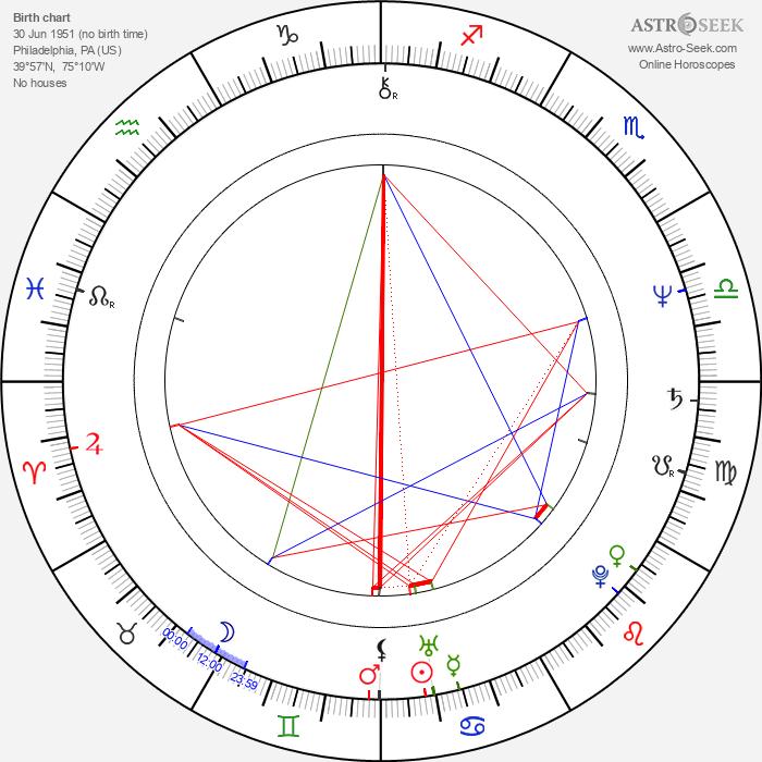 Stanley Clarke - Astrology Natal Birth Chart