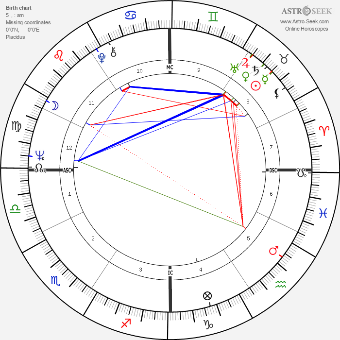 Stanley Cowell - Astrology Natal Birth Chart