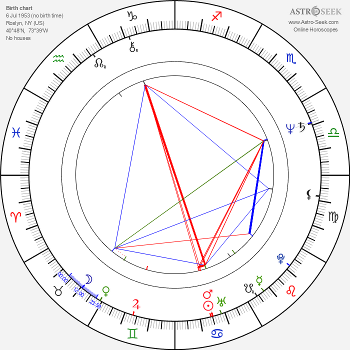 Stanley DeSantis - Astrology Natal Birth Chart