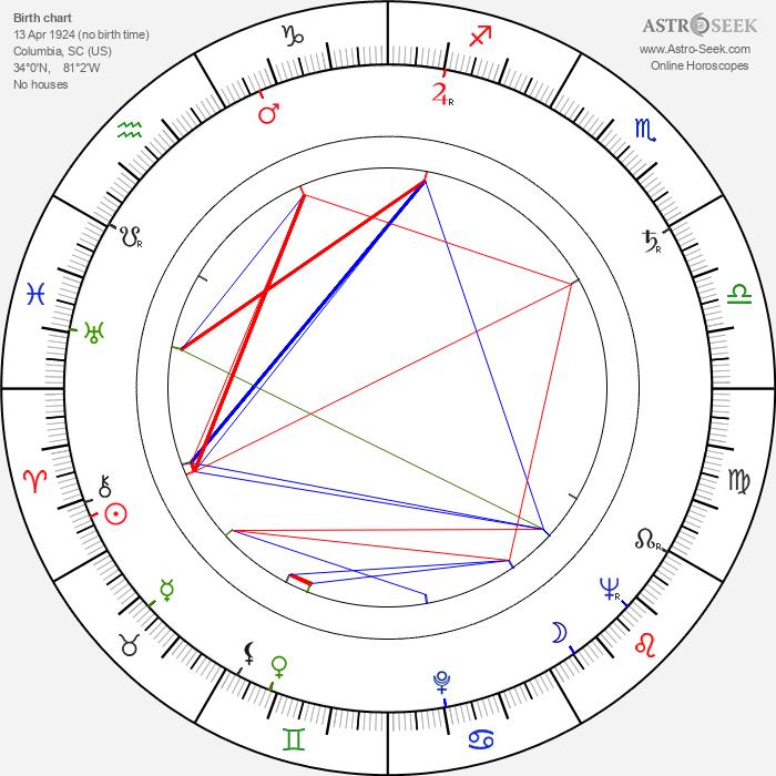 Stanley Donen - Astrology Natal Birth Chart