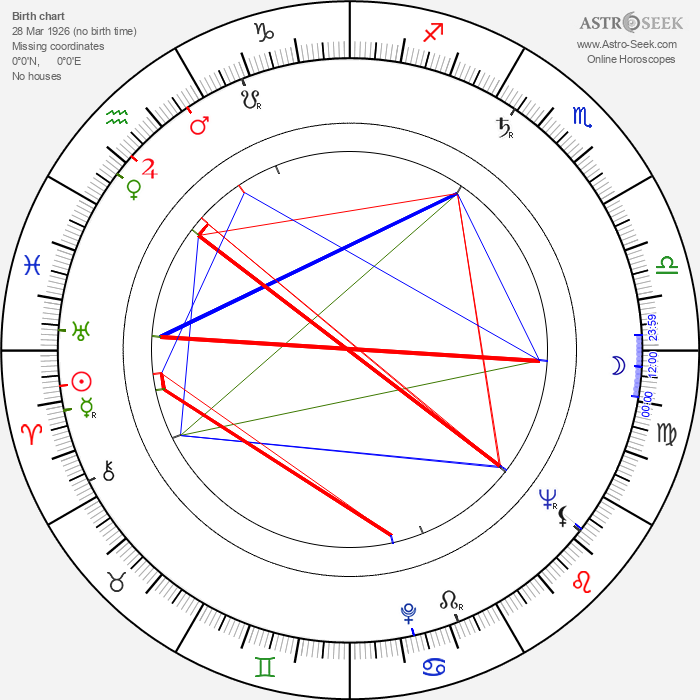 Stanley Grover - Astrology Natal Birth Chart