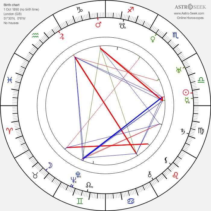 Stanley Holloway - Astrology Natal Birth Chart