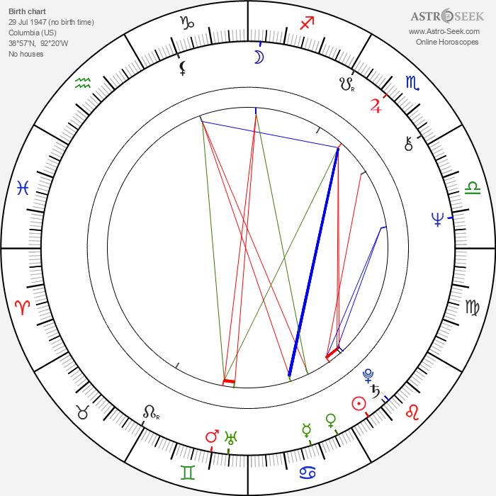 Stanley Kroenke - Astrology Natal Birth Chart