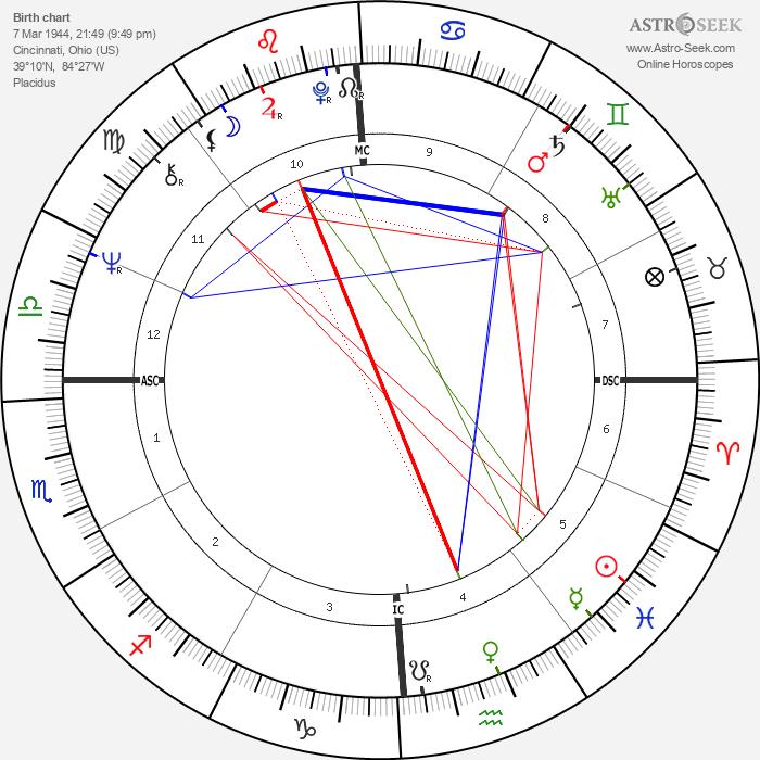 Stanley Schmidt - Astrology Natal Birth Chart