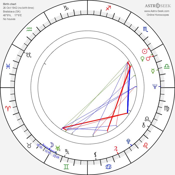 Stano Dančiak - Astrology Natal Birth Chart