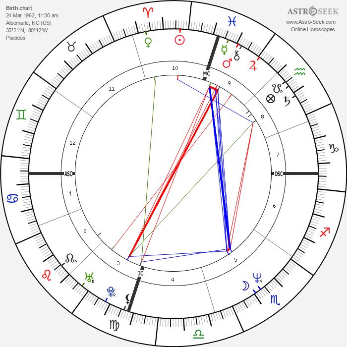 Star Jones - Astrology Natal Birth Chart