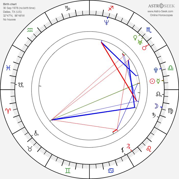 Stark Sands - Astrology Natal Birth Chart