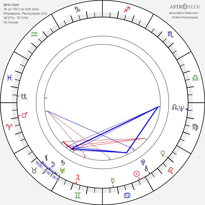 Starletta DuPois - Astrology Natal Birth Chart