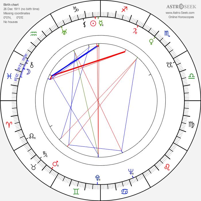 Štefan Adamec - Astrology Natal Birth Chart