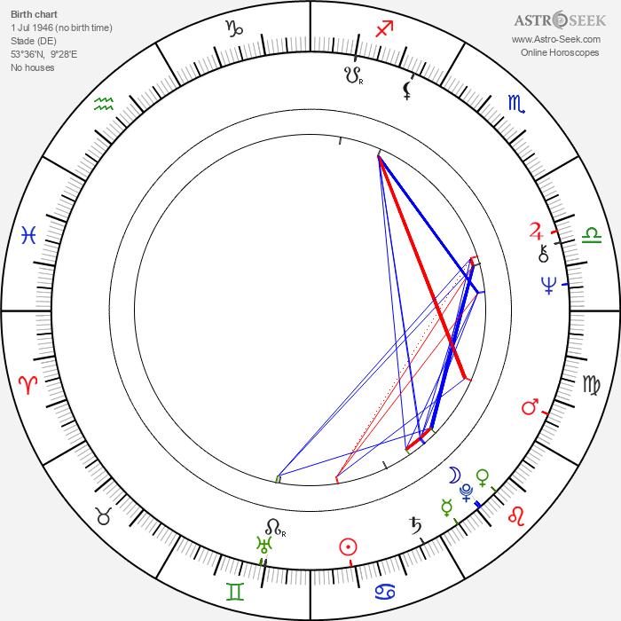 Stefan Aust - Astrology Natal Birth Chart