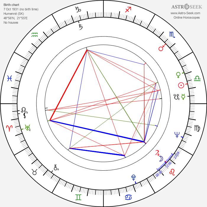 Štefan Babjak Sr. - Astrology Natal Birth Chart