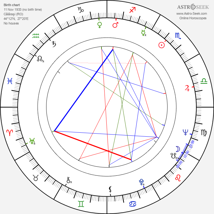 Stefan Banica - Astrology Natal Birth Chart