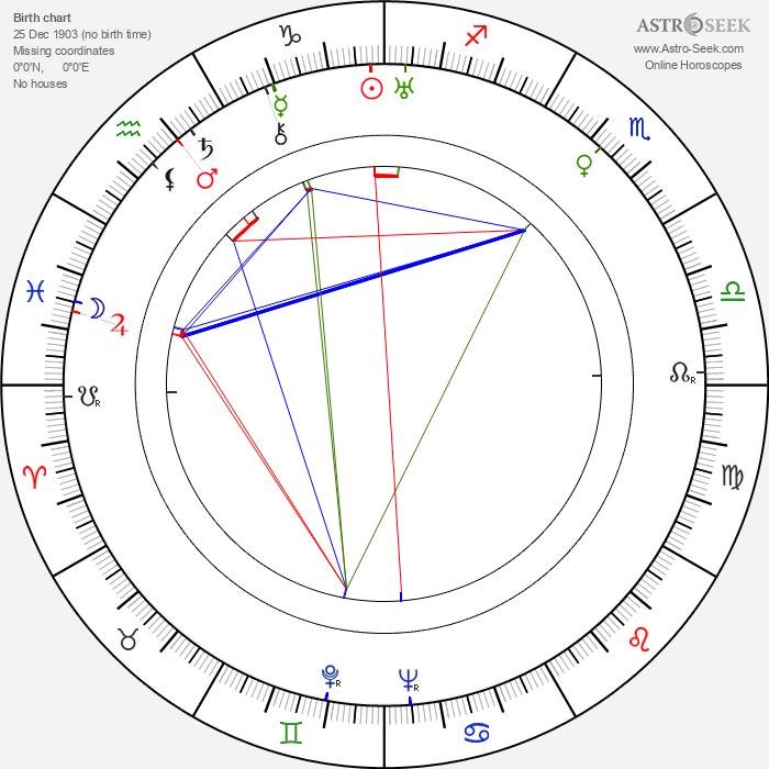 Stefan Bartik - Astrology Natal Birth Chart