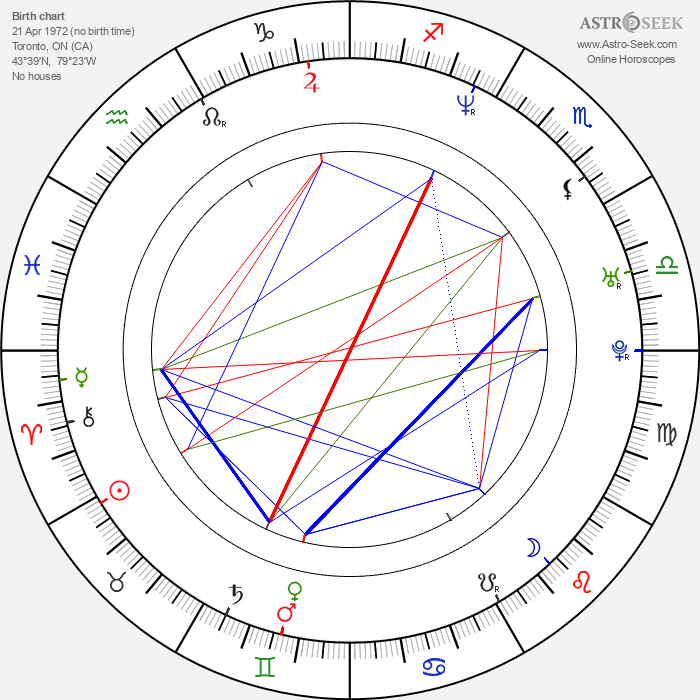 Stefan Brogren - Astrology Natal Birth Chart