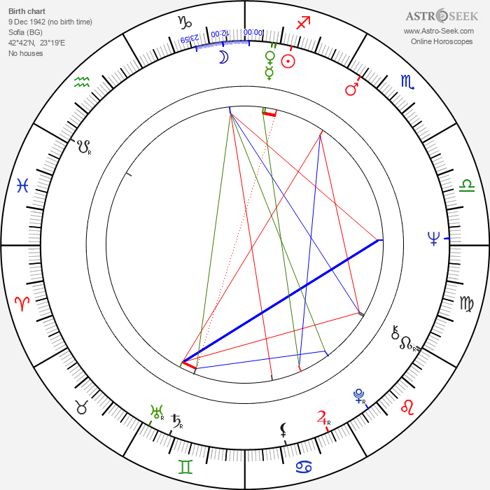 Stefan Danailov - Astrology Natal Birth Chart