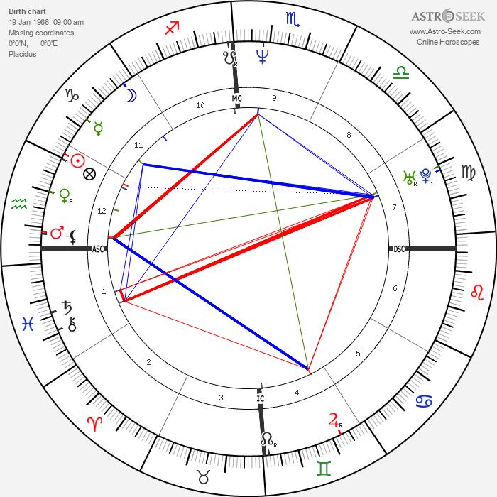 Stefan Edberg - Astrology Natal Birth Chart