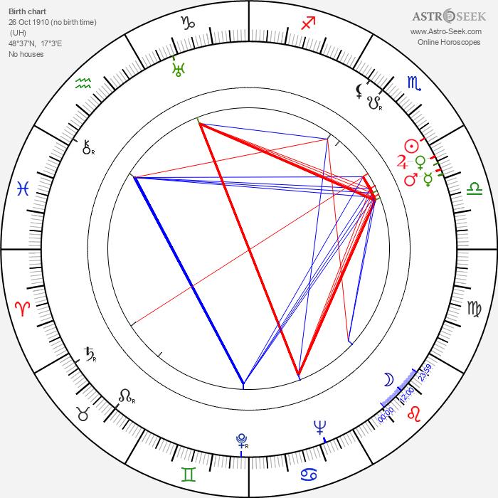 Štefan Figura - Astrology Natal Birth Chart