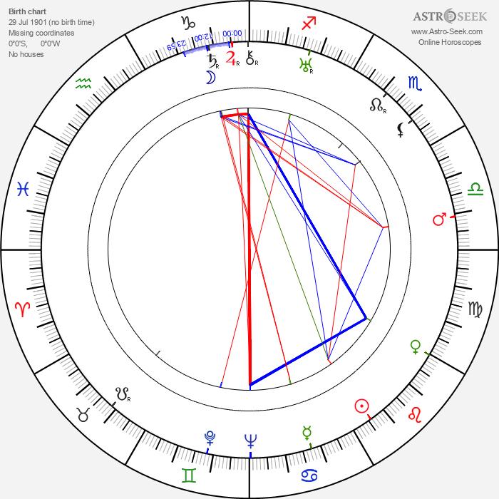 Stefan Hnydzinski - Astrology Natal Birth Chart