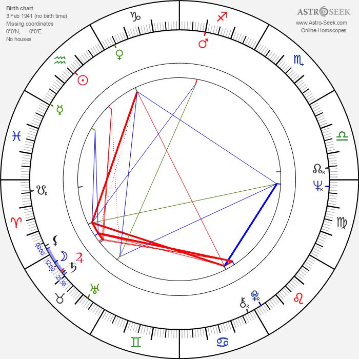 Stefan Iordache - Astrology Natal Birth Chart