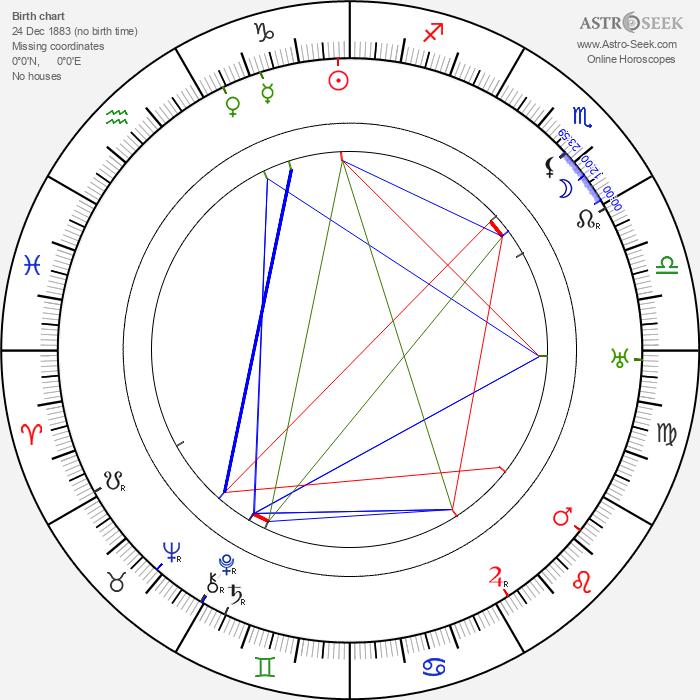 Stefan Jaracz - Astrology Natal Birth Chart
