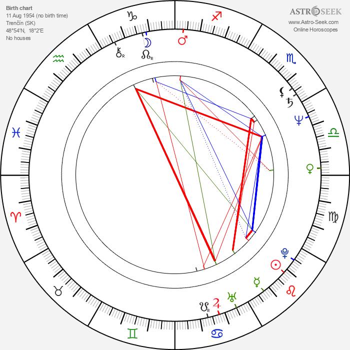 Štefan Kožka - Astrology Natal Birth Chart