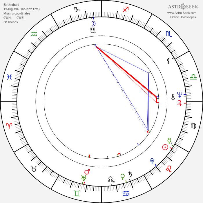 Štefan Kulhánek - Astrology Natal Birth Chart