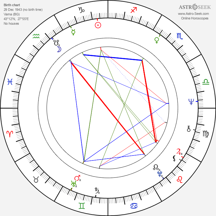 Stefan Mavrodiyev - Astrology Natal Birth Chart