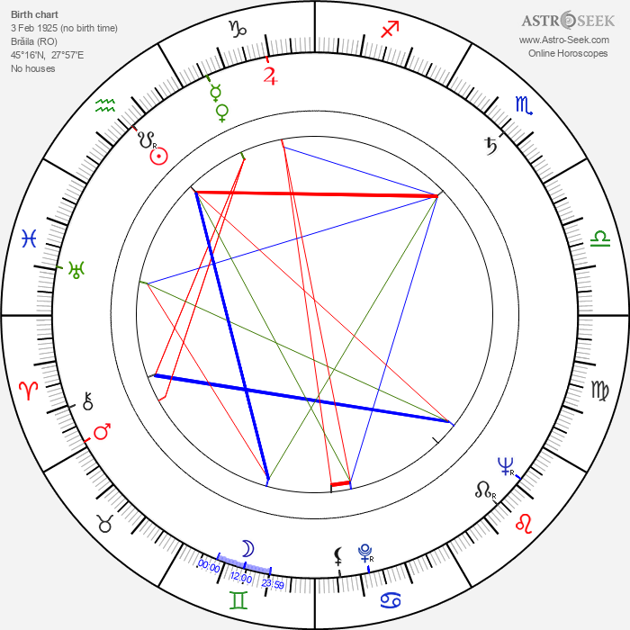 Ștefan Mihăilescu-Brăila - Astrology Natal Birth Chart
