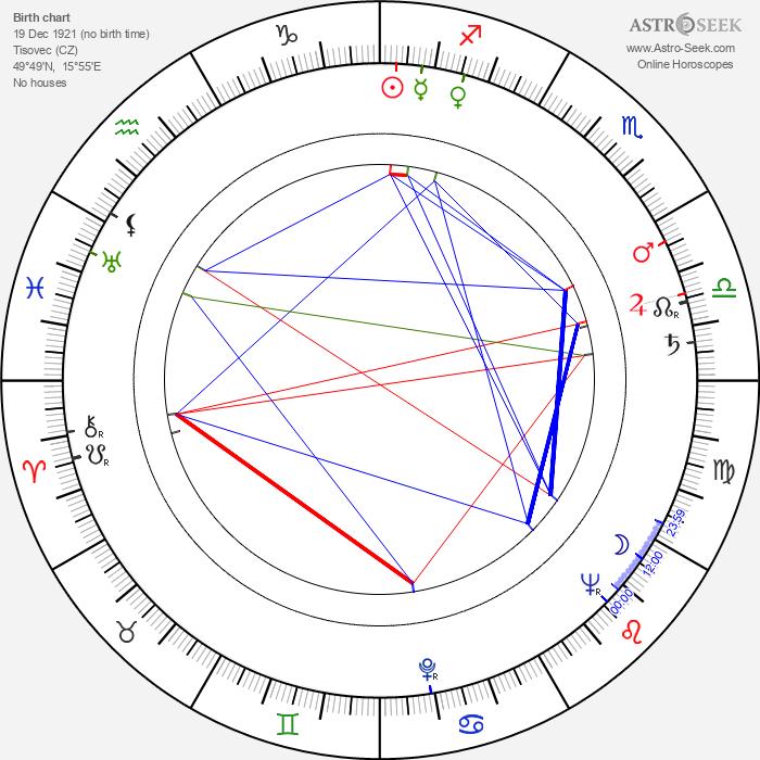 Štefan Mišovic - Astrology Natal Birth Chart