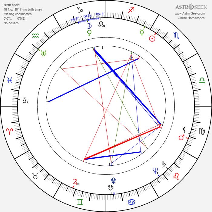 Štefan Orth - Astrology Natal Birth Chart