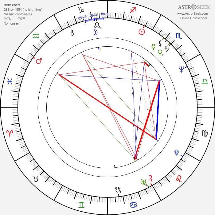 Stefan Reck - Astrology Natal Birth Chart