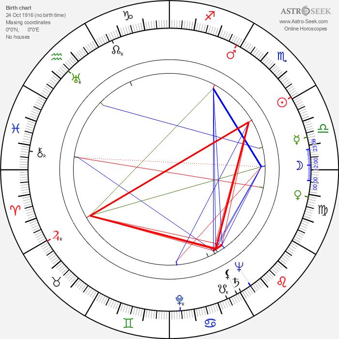 Stefan Rydel - Astrology Natal Birth Chart