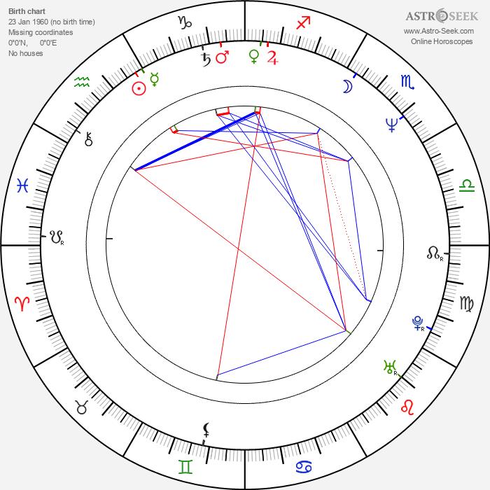 Štefan Semjan - Astrology Natal Birth Chart