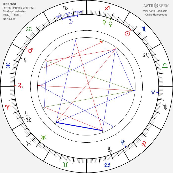 Stefan Sileanu - Astrology Natal Birth Chart