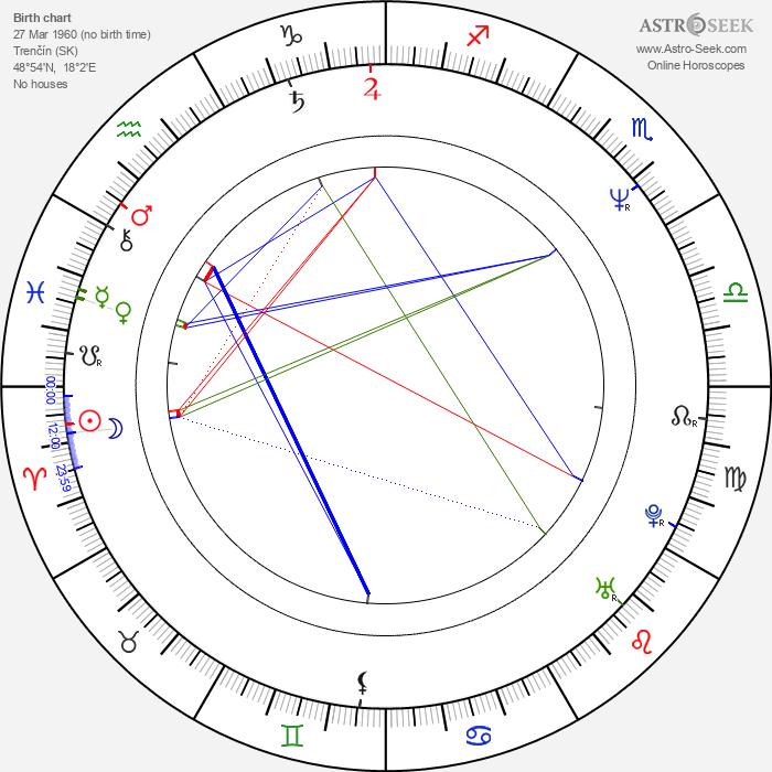 Štefan Skrúcaný - Astrology Natal Birth Chart