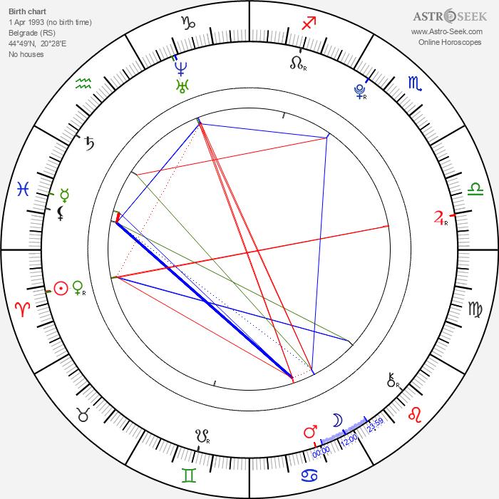 Stefan Sucurovic - Astrology Natal Birth Chart