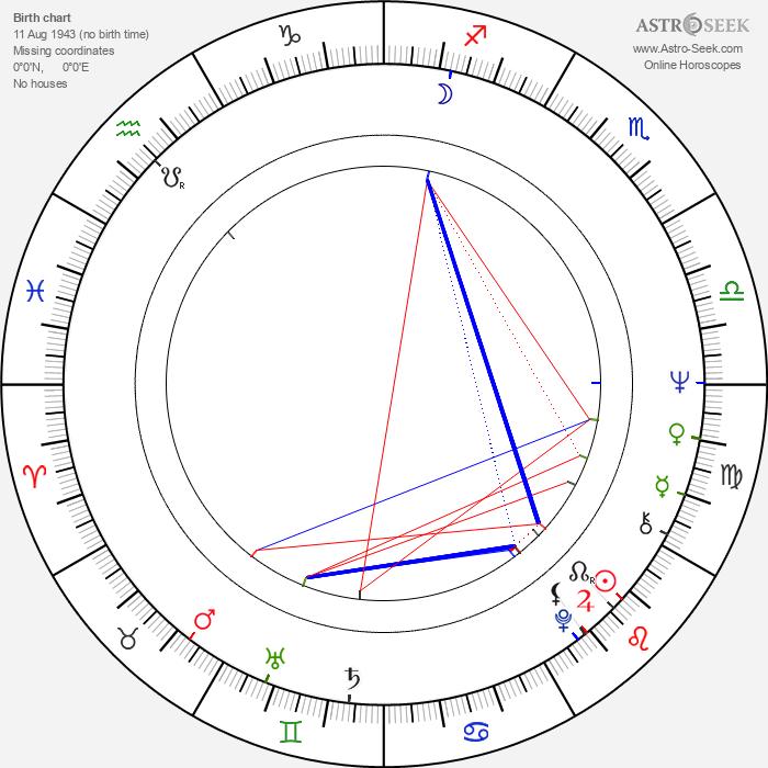 Stefan Szmidt - Astrology Natal Birth Chart