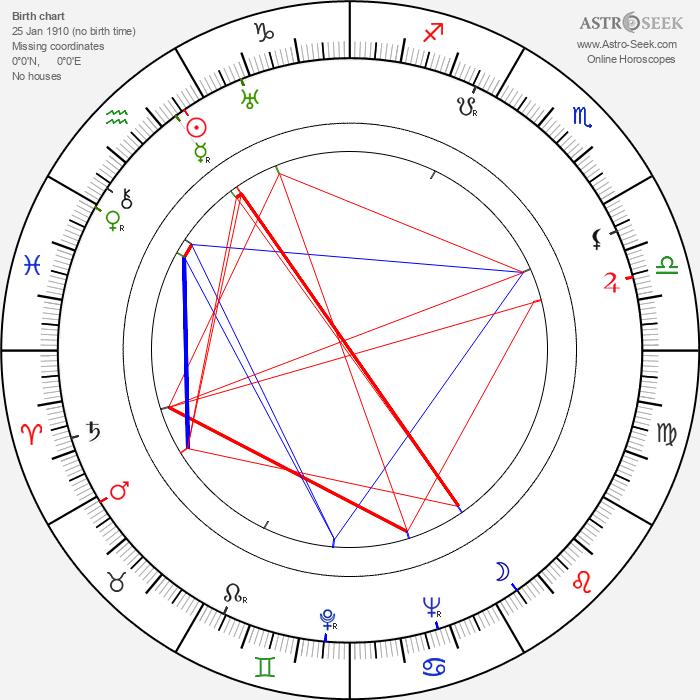 Stefan Themerson - Astrology Natal Birth Chart