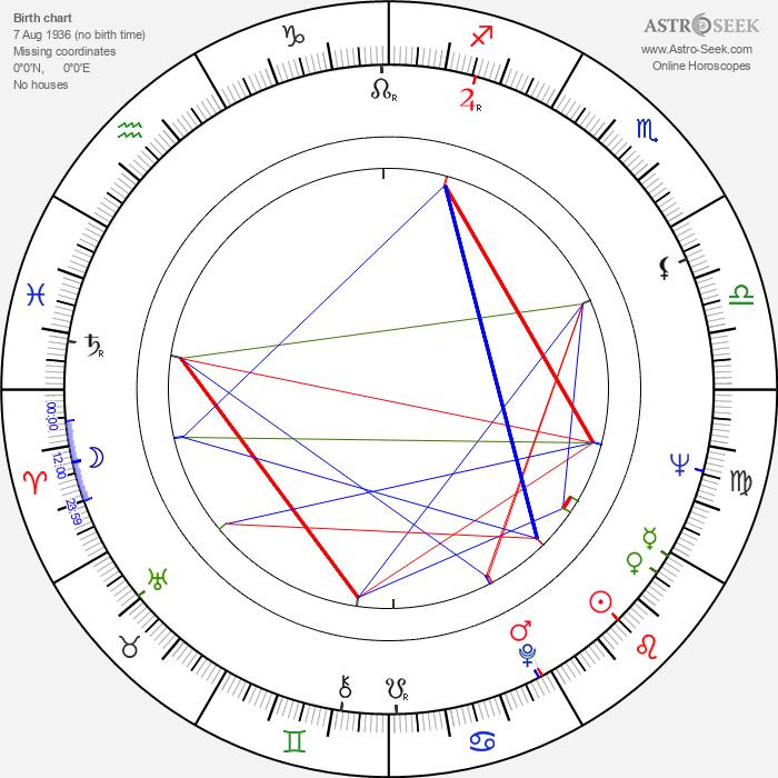 Stefan Tsanev - Astrology Natal Birth Chart