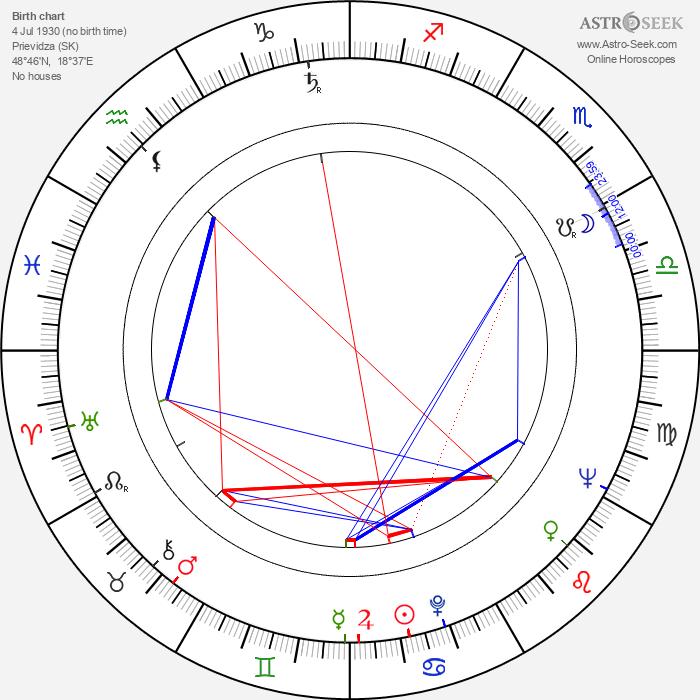 Štefan Uher - Astrology Natal Birth Chart