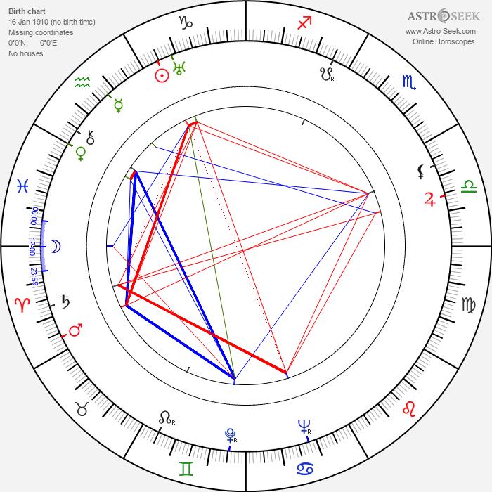 Štefan Winkler - Astrology Natal Birth Chart